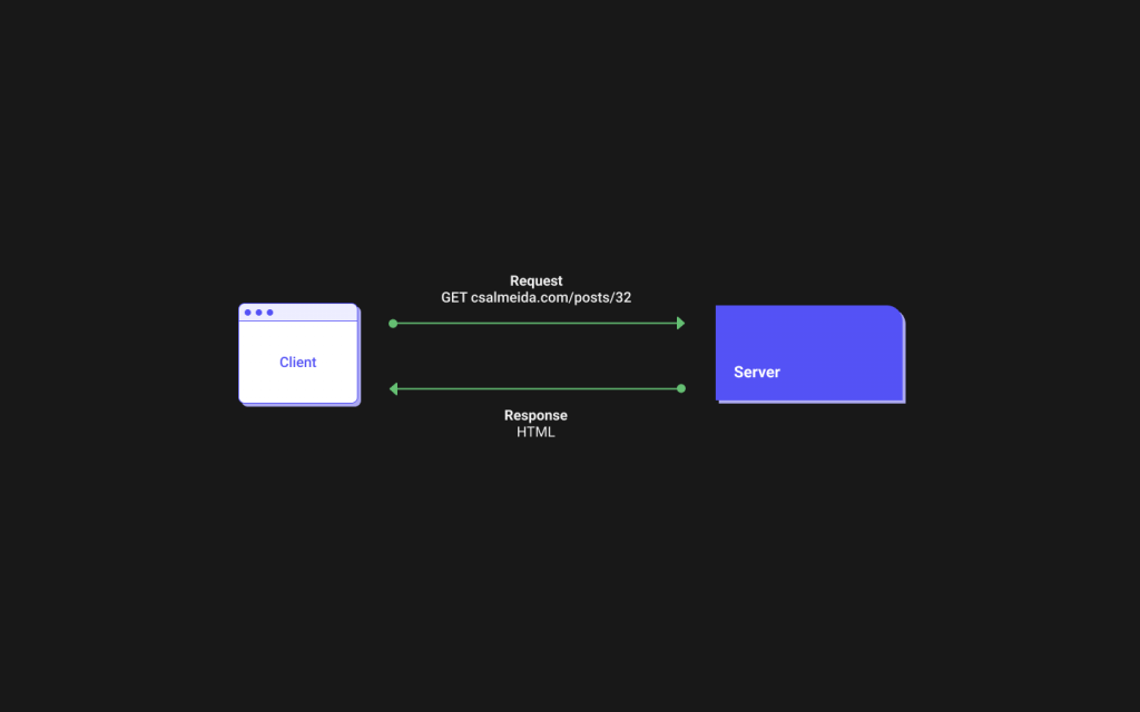 A diagram describing the HTTP request response cycle with the browser issuing a request to a URL and the server returning a response in the HTML format.